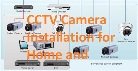 How Install Cctv Camera For Home Office With