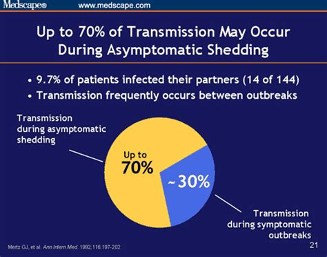 asymptomatic viral shedding influenza herpes viral shedding pictures 28 images hsv 2 and