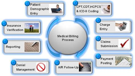 Keeping a healthy bottom line for healthcare organizations. Medicall Billing and Coding: December 2009