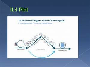Theme And Plot Analysis In  U0026quot A Midsummer Night U0026 39 S Dream U0026quot  By William Sha U2026