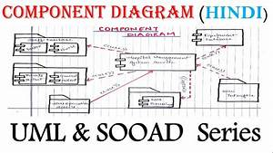 Uml Component Diagram For Beginner With Solved Example In Hindi
