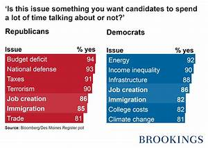 Republicans and Democrats divided on important issues for ...