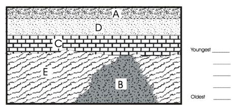 dublin schools lesson finding relative age of rock layers