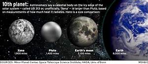 The Tenth Planet in Our Solar System - Pics about space