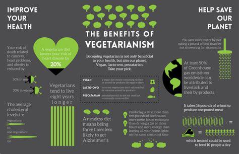 Going…going…gone Vegetarian  Convoluted Metaphors