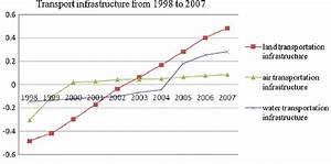Development Of Transport Infrastructure From 1998 To 2007