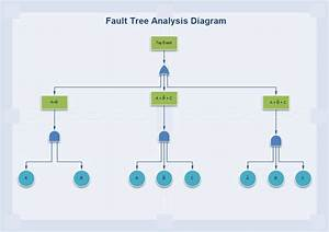 Introduction To Fault Tree Analysis