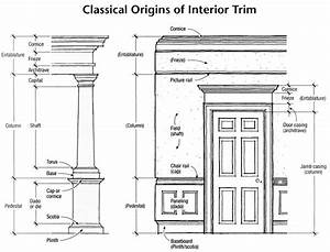 Gary katz online for Interior decor terms