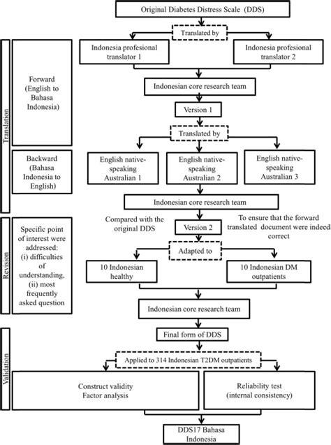 Diabetes Distress Scale 2