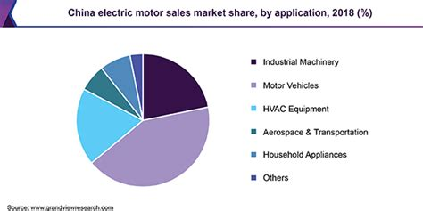 Electric Motor Market by Electric Motor Sales Market Size Global Industry Report