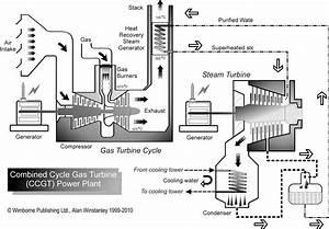 Diagram of a Gas Turbine Power Plant Schematic