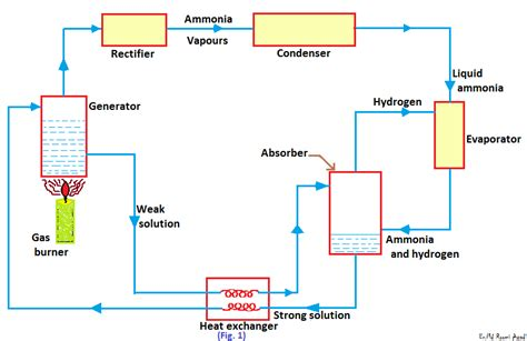 domestic electrolux refrigerator system functions mechanical engineering basics projects