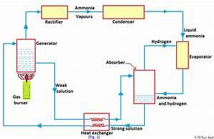 Er Md Roomi Azad  Domestic Electrolux Refrigerator