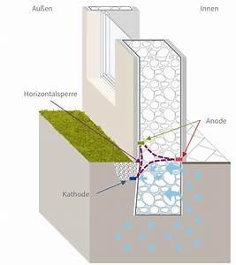 Feuchtigkeit Im Mauerwerk : acco system gegen kapillare feuchtigkeit acco solutions ~ Michelbontemps.com Haus und Dekorationen