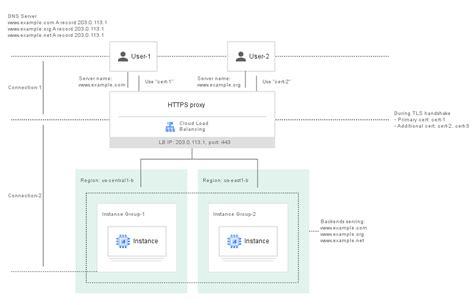 creating   ssl certificates load balancing