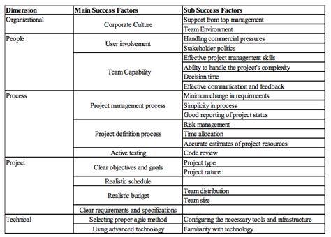 critical success factors  agile projects  pnr medium