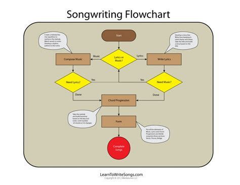 The Elements Of Writing A Song Songwriting Methods Flow Chart Horizontal Latex Flowchart Javascript Stack Overflow Work Infographic Input Shape Example For User Insert In Google Docs Sample Ms Word