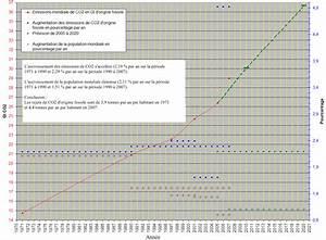 émissions De Co2 En France : emissions de co2 ~ Medecine-chirurgie-esthetiques.com Avis de Voitures