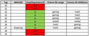 Fruchtbare Tage Berechnen Unregelmäßiger Zyklus : junge oder m dchen das geschlecht des wunschkinds beeinflussen ~ Themetempest.com Abrechnung
