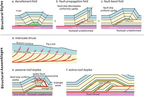 Typical Structural Styles And Assemblages Of The Fault