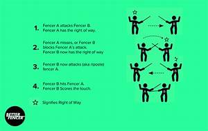 How To Follow Fencing  Part 2   How To Watch A Fencing