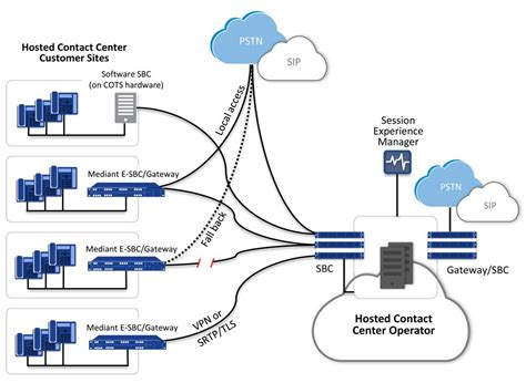 contact center cloud infrastructure simplifying contact