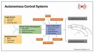 Who U2019s Behind Autonomous Vehicle Technologies  Key
