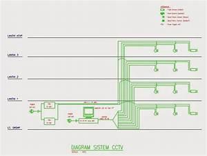 Mekanikal  U0026 Elektrikal Gedung  Sistem Cctv  Close Circuit