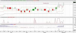 My Metastock Journal  M3 Technologies  Asia  Bhd  Klse