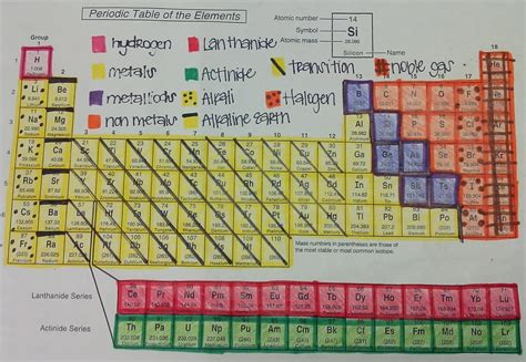 color coded periodic table color coding the periodic table student worksheet food ideas