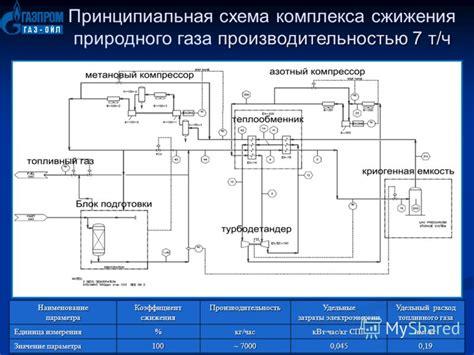 Физикохимические свойства природных газов