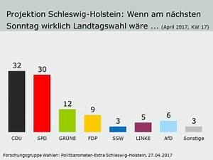 Pb Online Schleswig Holstein : forschungsgruppe wahlen umfragen politbarometer archiv politbarometer extra pb extra ~ Yasmunasinghe.com Haus und Dekorationen