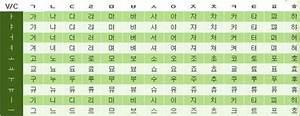 O Alfabeto Coreano! ARMY BR Amino