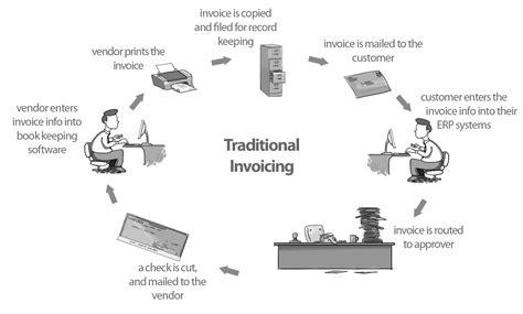 order  invoice process invoice template ideas