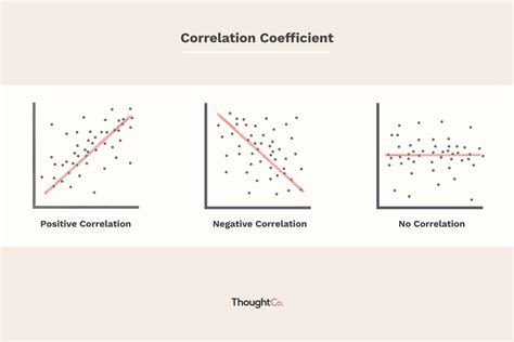 How Calculate The Coefficient Correlation