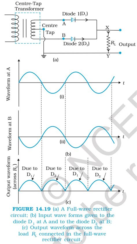 diodes efficiency   centre tap full wave rectifier