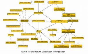 An Assessment Of Design Patterns U2019 Influence On A Java