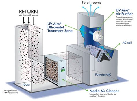 commercial indoor air quality testing maintenance