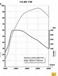 Scenic 1 6 Dci 130 Courroie Ou Chaine : tuyaux distribution megane 1 1 9 dci schema electrique ~ Medecine-chirurgie-esthetiques.com Avis de Voitures
