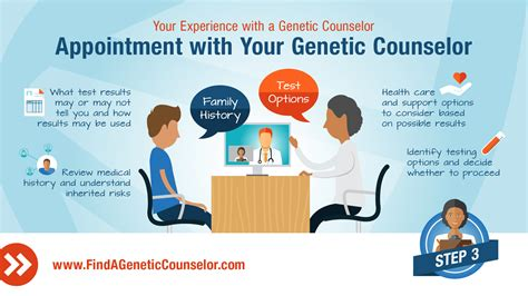 Work From Home Genetic Counselor , Genetic Counselor