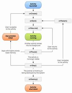 Understand The Activity Lifecycle