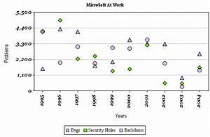 Pie Bar Chart
