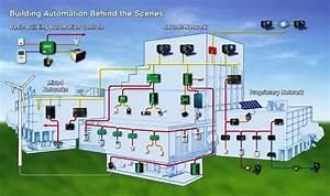 Building Management System Schematic Diagram