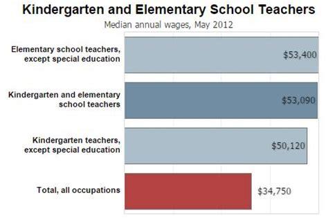 preschool teacher wage an overview of programs in elementary education 740