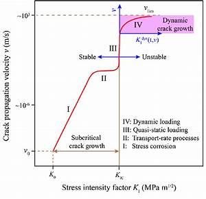 Schematic Of Crack Velocity Versus Stress Intensity Factor Behaviour Of