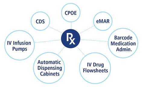 Automated Dispensing Cabinets Comparison by Clinicomp Intl Ancillaries