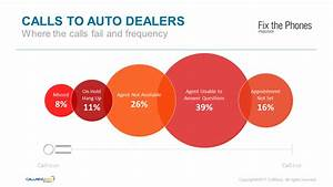 Automotive Sales Training Services For Your Dealership Or