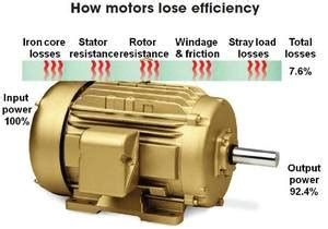 Electric Motors Houston by Houston Electric Motor Rewind Repair And Maintenance