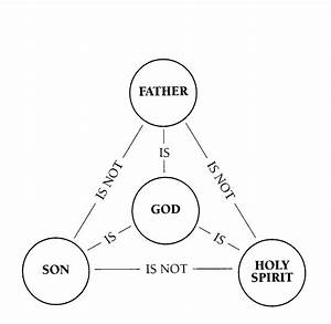 The Spirit In The Trinity  The Holy Spirit U2014our Helper