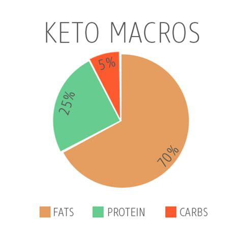 ketogenic diet  keto guide  beginners